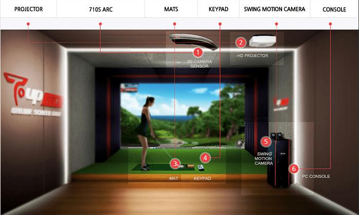 Các ưu điểm của công nghệ golf 3D TUP-Vision