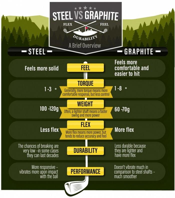 Cán graphite nhẹ hơn rất nhiều so với cán shaft