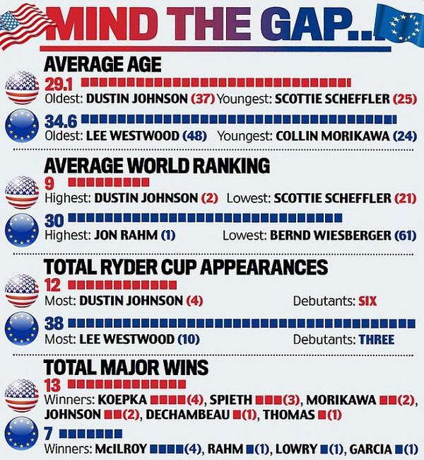 Các thông số giữa đội tuyển Mỹ và đội tuyển châu Âu.